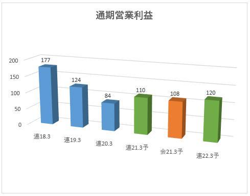 7567 栄電子 営業利益