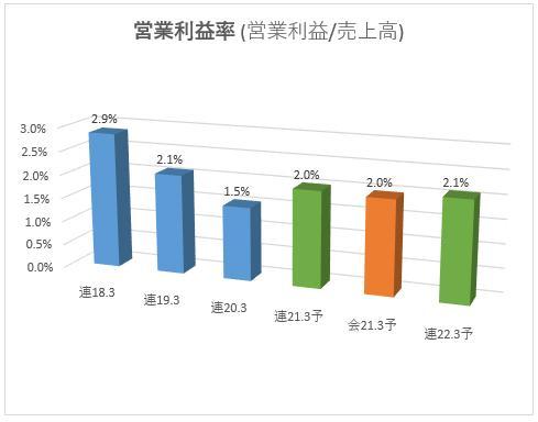 7567 栄電子営業利益率