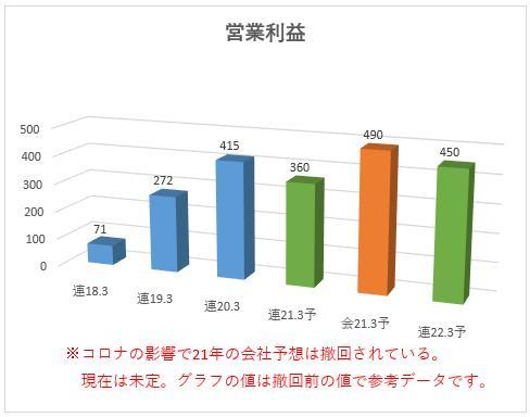 6297 鉱研工業 営業利益