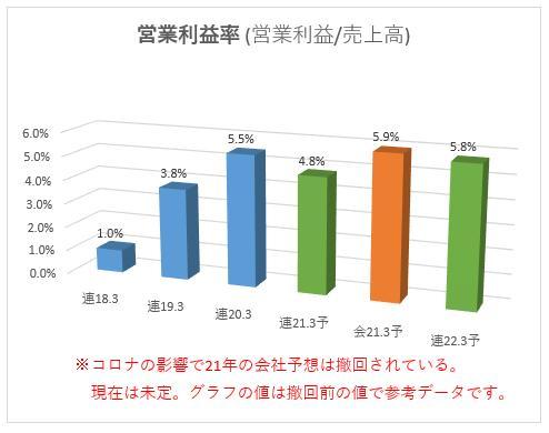 6297 鉱研工業 営業利益率