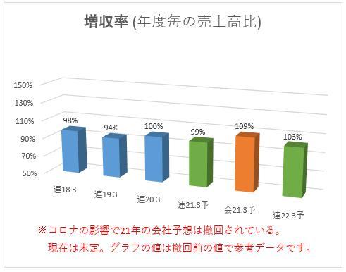 6297 鉱研工業 増収益