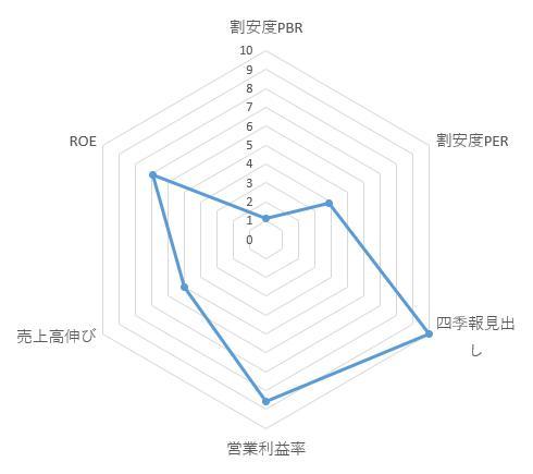 7065 ユーピーアール レーダーチャート