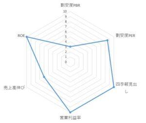 2150_ケアネット チャート
