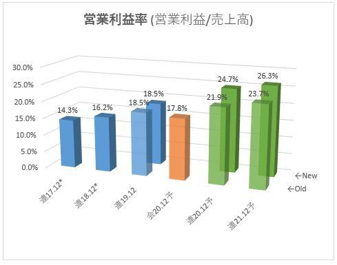 2150_ケアネット 営業利益率