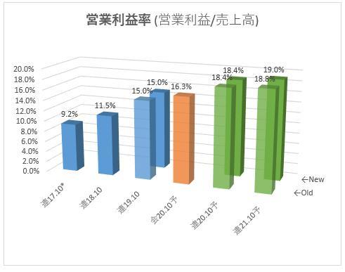 3804_システムディ営業利益率
