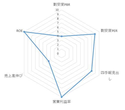 3804_システムディ レーダーチャート
