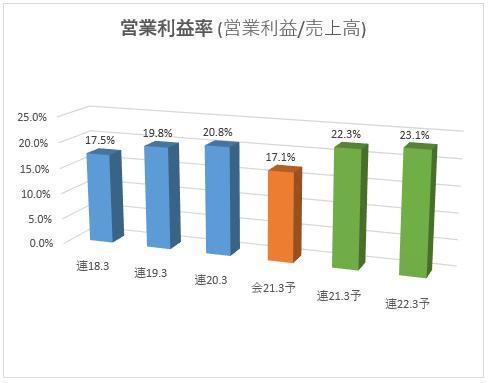 3798_ULSグループ 営業利益率