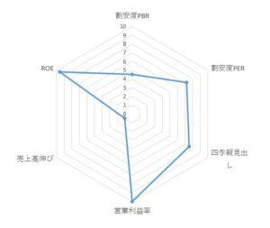 3798_ULSグループ レーダーチャート