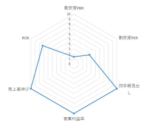 6095_メドピア レーダーチャート