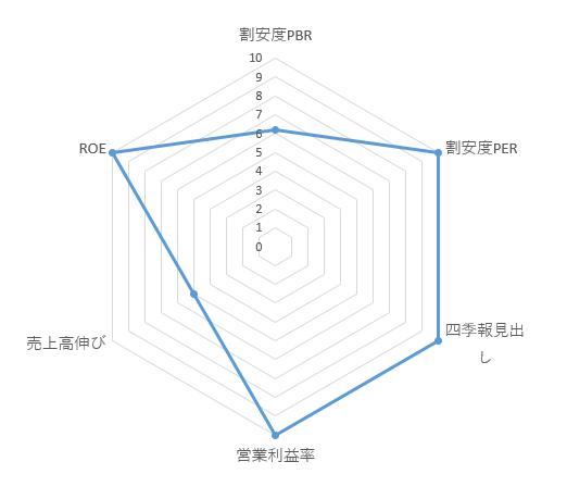 4388_エーアイ レーダーチャート