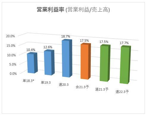 4436_ミンカブ・ジ・インフォノイド 営業利益率