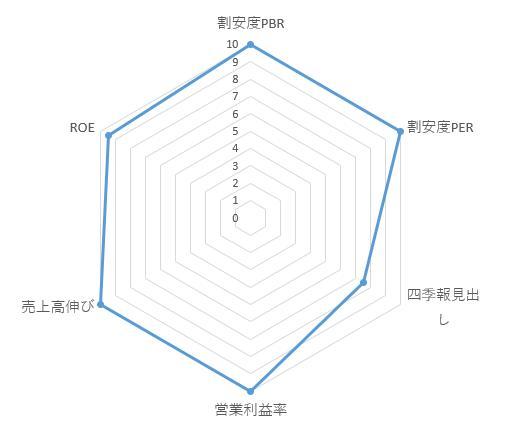 4436_ミンカブ・ジ・インフォノイド レーダーチャート