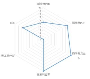 5999_イハラサイエンス レーダーチャート