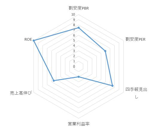 4421_ディー・アイ・システム レーダーチャート