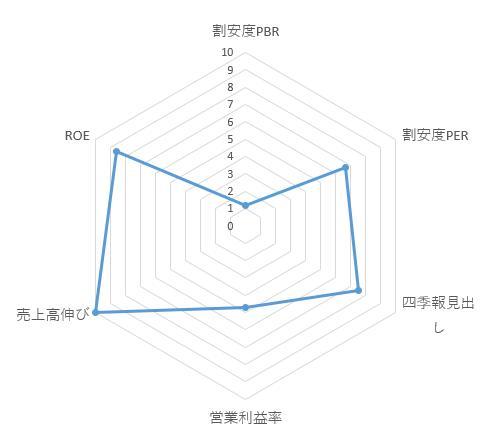 2929_ファーマフーズ チャートレーダー