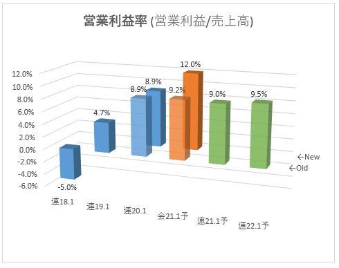6757_OSGコーポレーション 営業利益率