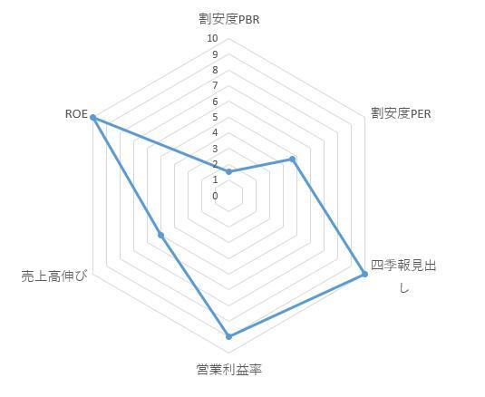 6757_OSGコーポレーション レーダーチャート
