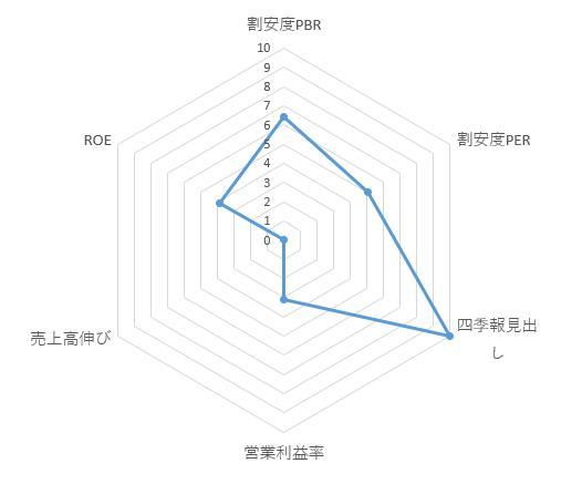 3161_アゼアス レーダーチャート