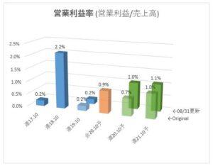 3195_ジェネレーションパス 営業利益率