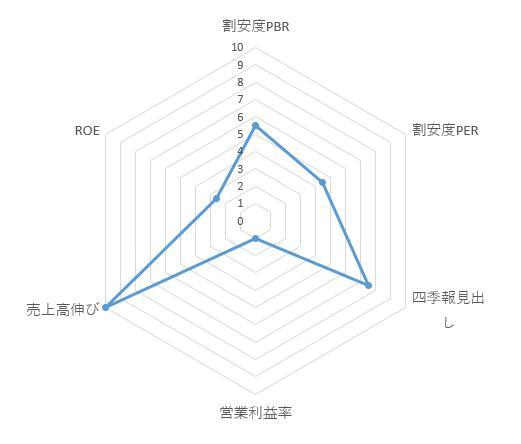 3195_ジェネレーションパス レーダーチャート