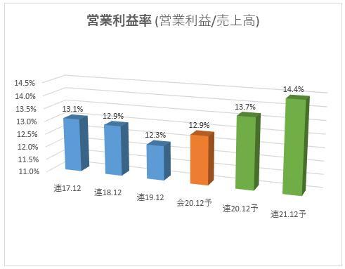 3449_テクノフレックス 営業利益率