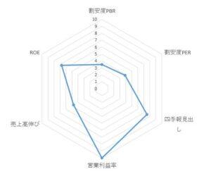 3449_テクノフレックス レーダーチャート
