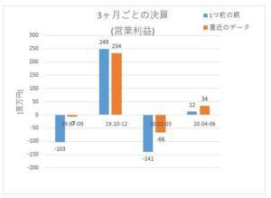 2221_岩塚製菓 3ヶ月ごと