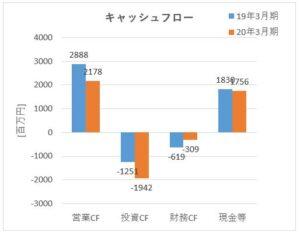 2221_岩塚製菓 キャッシュフロー