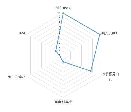 2221_岩塚製菓 レーダーチャート