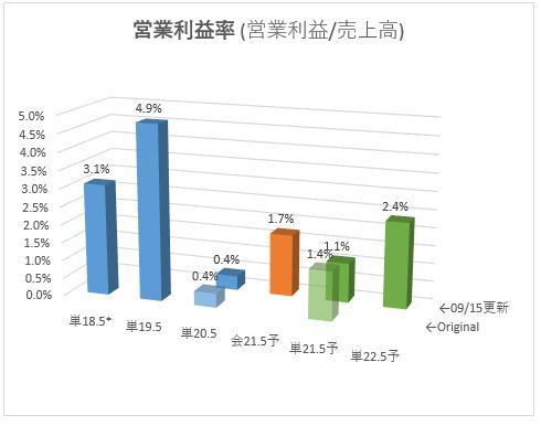 3075_銚子丸 営業利益率