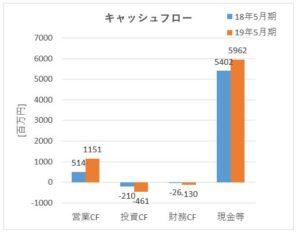 3075_銚子丸 キャッシュフロー