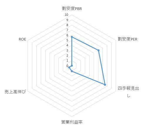 3075_銚子丸 レーダーチャート