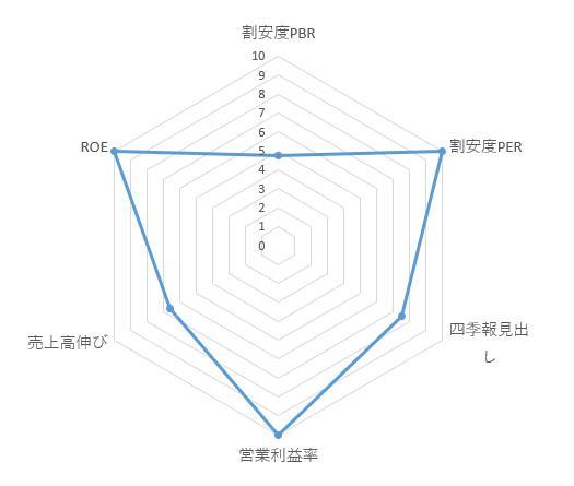 4449_ギフティ レーダーチャート