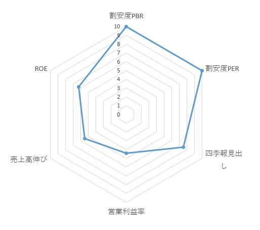 6554_エスユーエス レーダーチャート