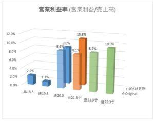 3970_イノベーション 営業利益率