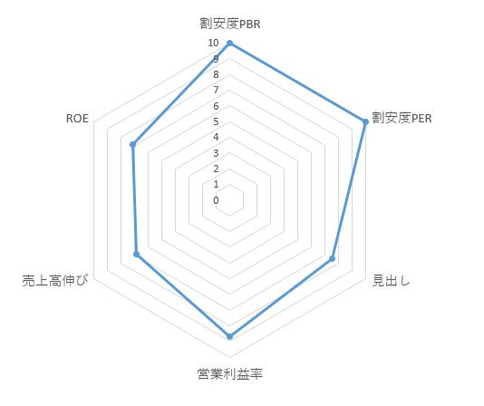 3970_イノベーション レーダーチャート