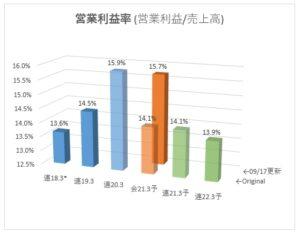 9639_三協フロンティア 営業利益率