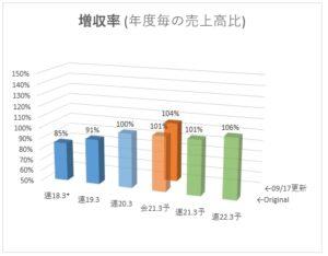 9639_三協フロンティア 増収率