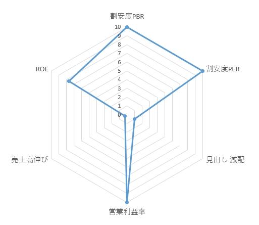 9639_三協フロンティア レーダーチャート