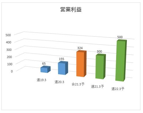 1447_ITbookホールディングス 営業利益