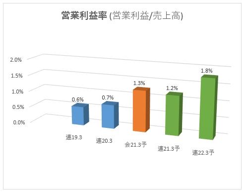 1447_ITbookホールディングス 営業利益率