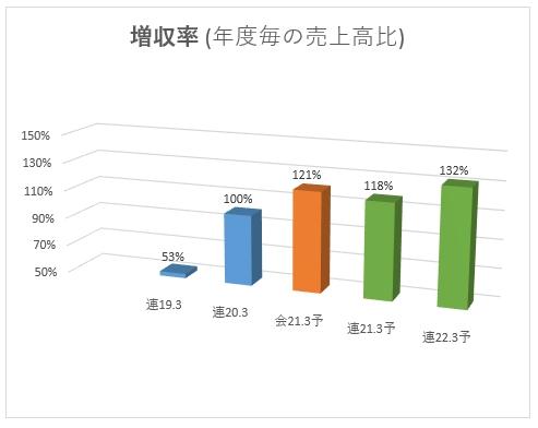 1447_ITbookホールディングス 増収率