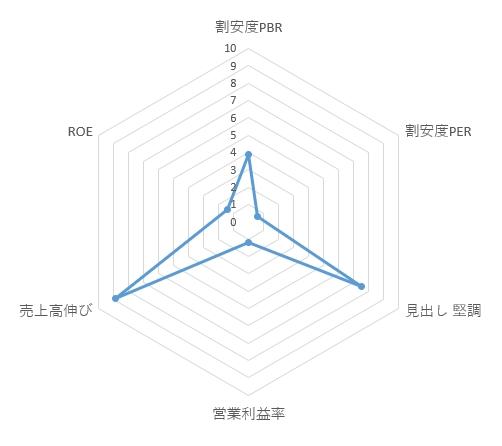 1447_ITbookホールディングス レーダーチャート
