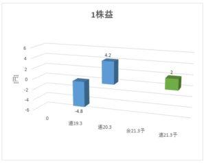 1447_ITbookホールディングス 1株益