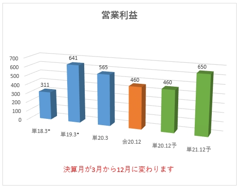 6188_富士ソフトサービスビューロ 営業利益