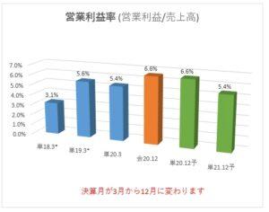 6188_富士ソフトサービスビューロ 営業利益率
