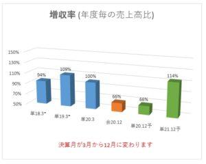 6188_富士ソフトサービスビューロ 増収率