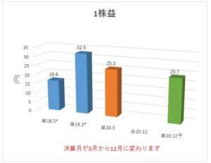 6188_富士ソフトサービスビューロ 1株益