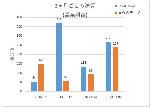 6188_富士ソフトサービスビューロ 3ヶ月