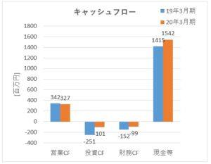 6188_富士ソフトサービスビューロ キャッシュフロー